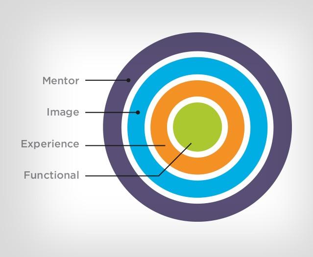 Mentor Branding