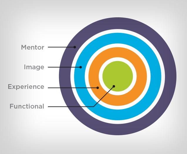 Mentor Branding Hierarchy Graphic