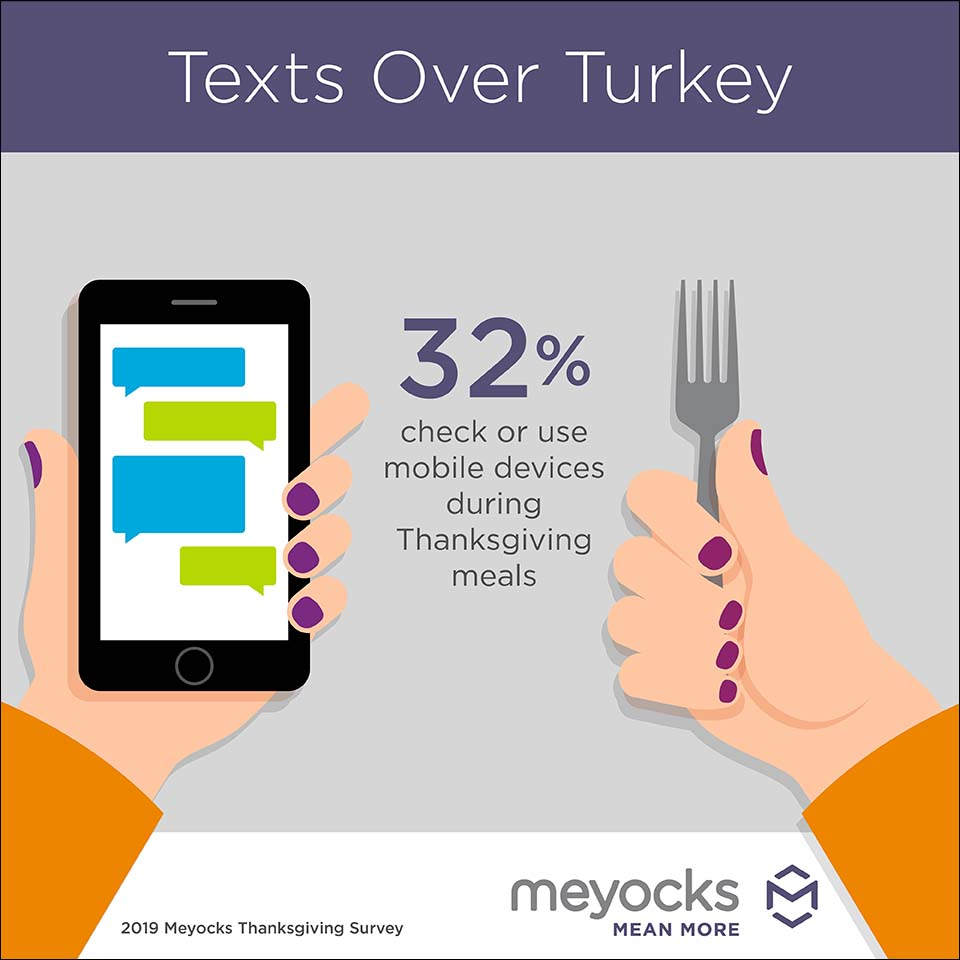 Thanksgiving mobile device use infographic